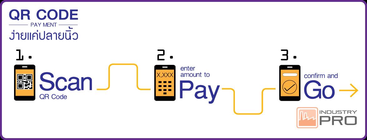 QR SCAN PAY ระบบชำระเงินรูปแบบใหม่ ไม่ต้องง้อเงินสด